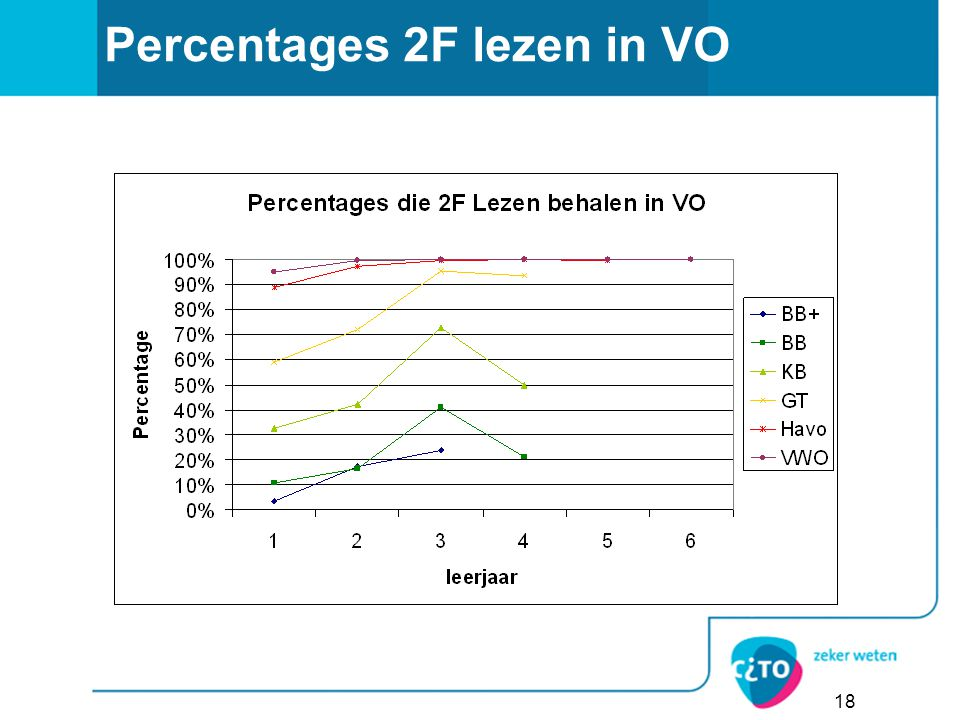 Percentages 2F lezen in VO
