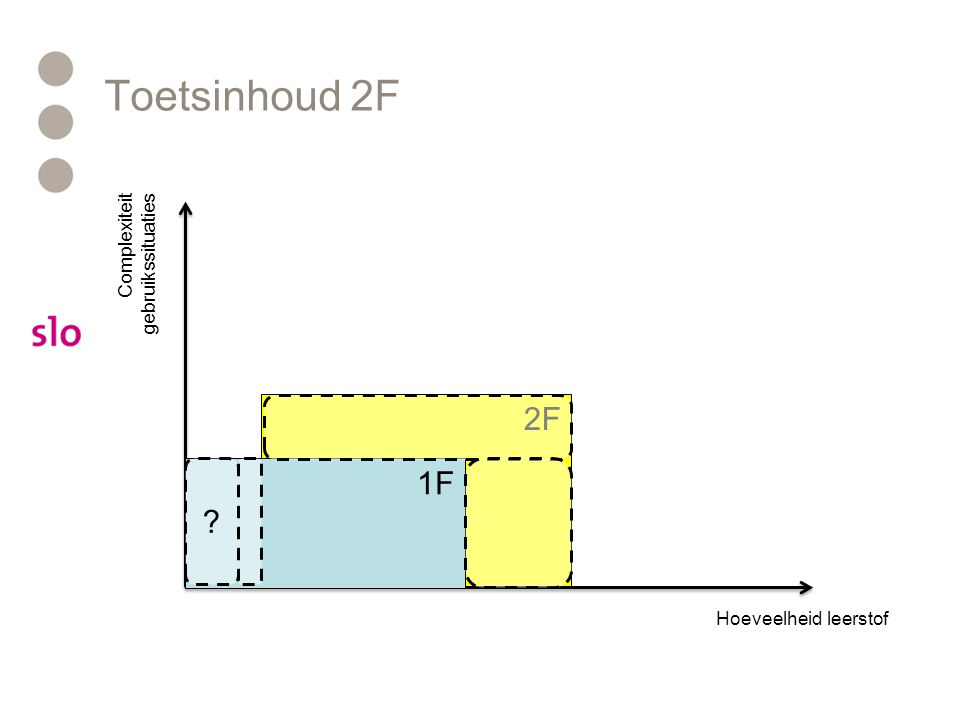 Toetsinhoud 2F 2F 1F Complexiteit gebruikssituaties