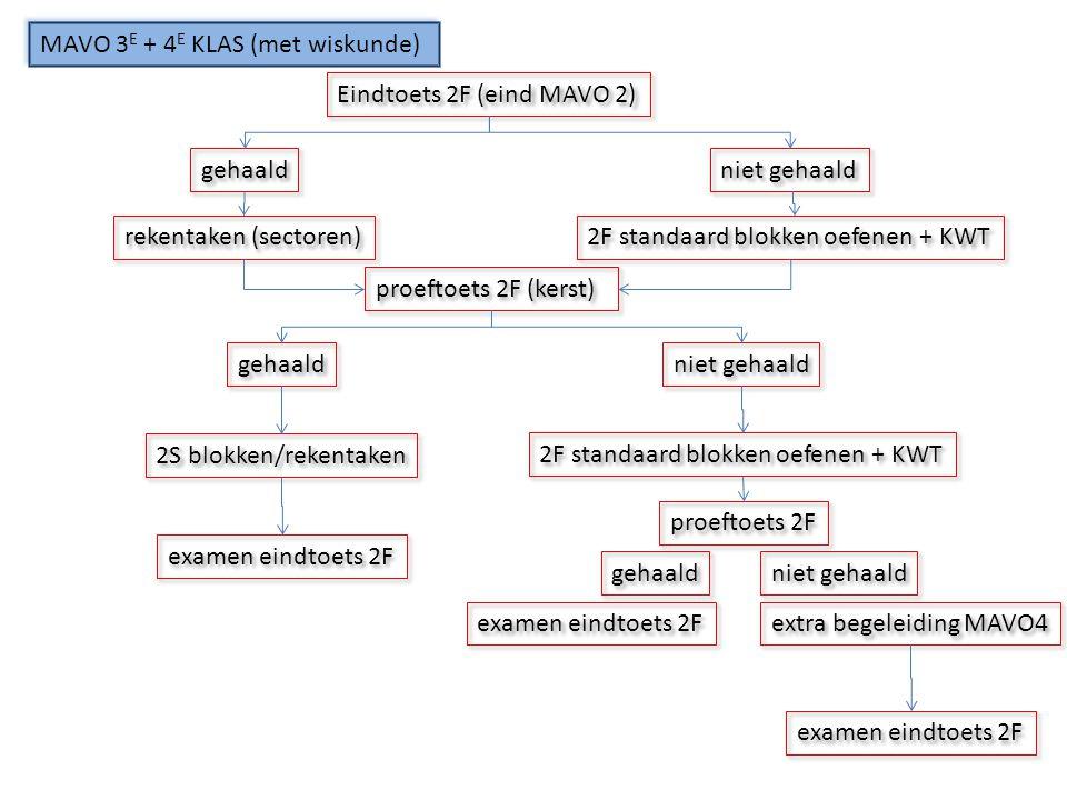 MAVO 3E + 4E KLAS (met wiskunde)