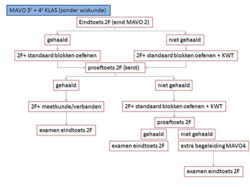 MAVO 3E + 4E KLAS (zonder wiskunde)