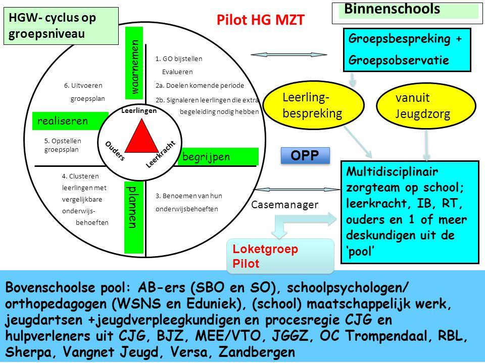 Binnenschools Pilot HG MZT HGW- cyclus op groepsniveau Leerling-