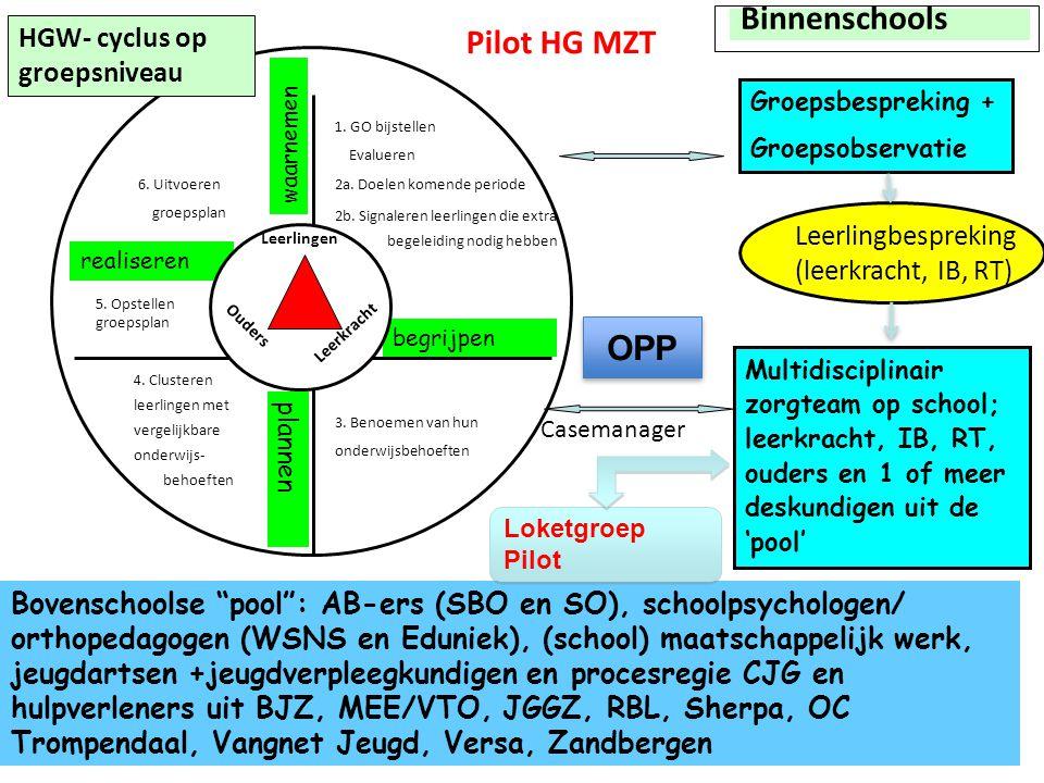Binnenschools Pilot HG MZT OPP HGW- cyclus op groepsniveau
