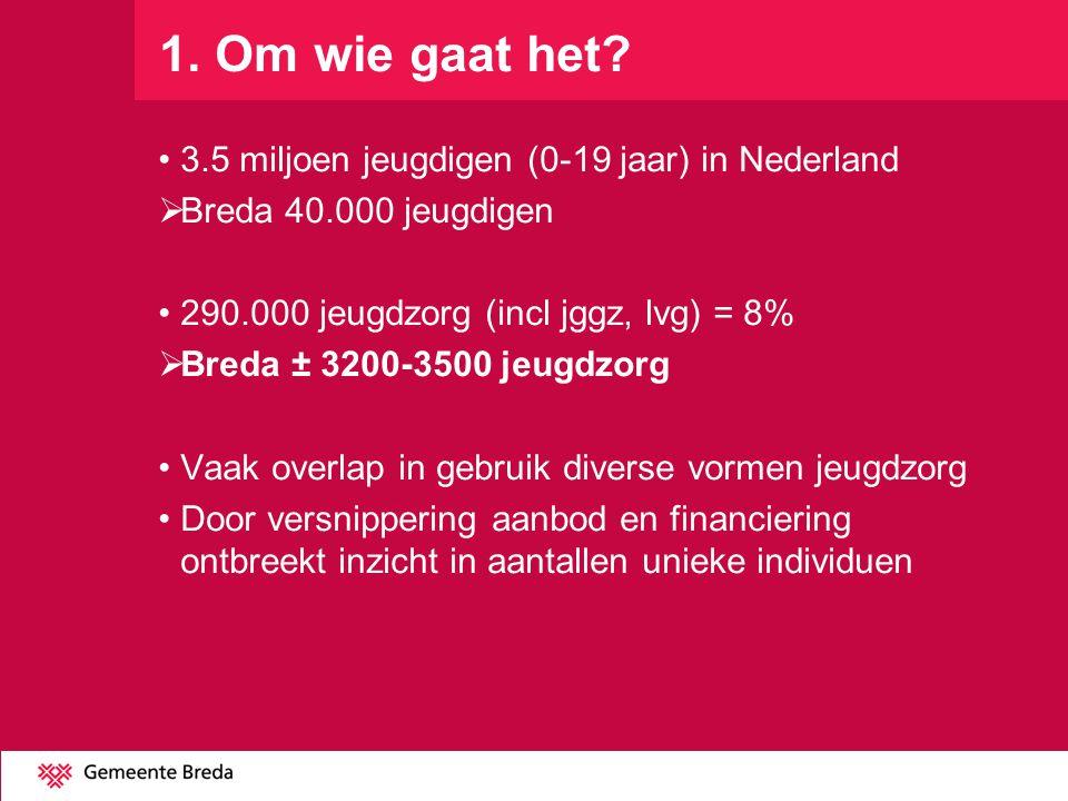 1. Om wie gaat het 3.5 miljoen jeugdigen (0-19 jaar) in Nederland