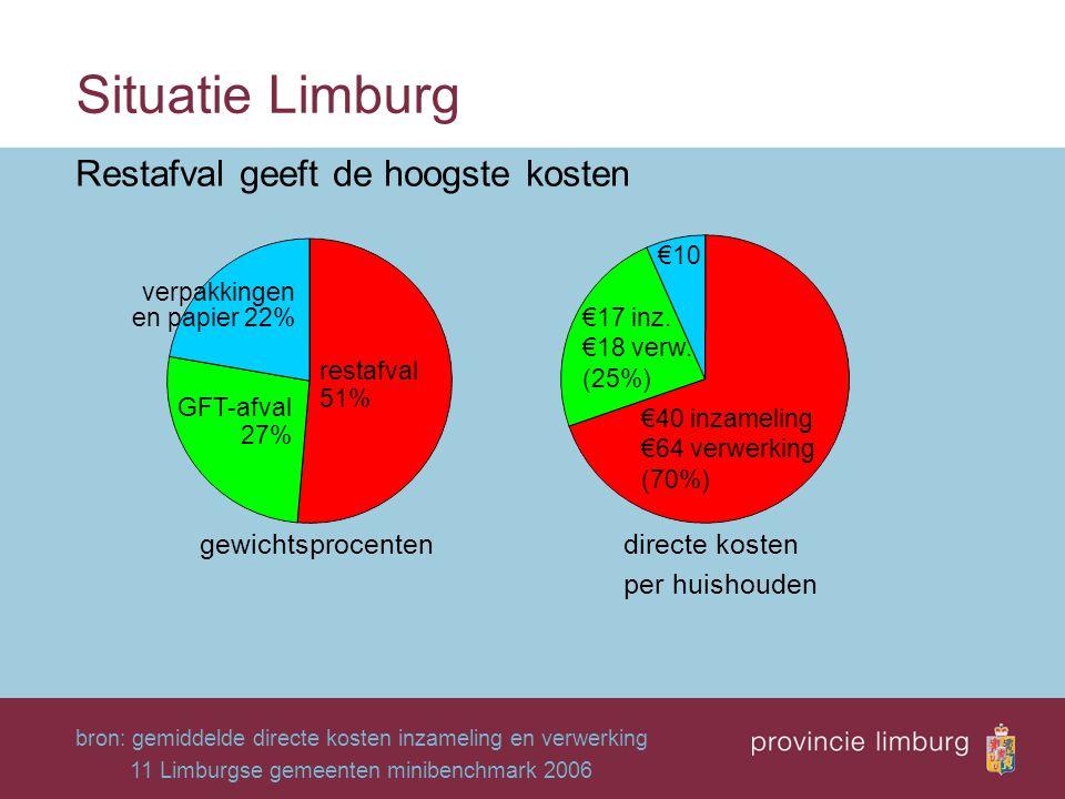 Situatie Limburg Restafval geeft de hoogste kosten