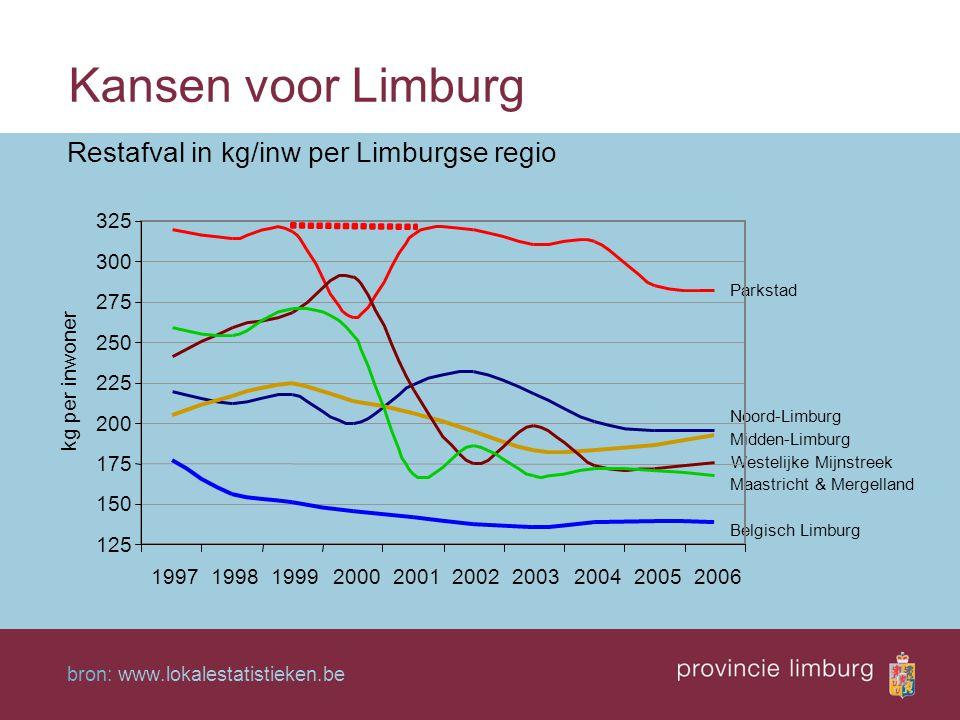 Kansen voor Limburg Restafval in kg/inw per Limburgse regio 325 300