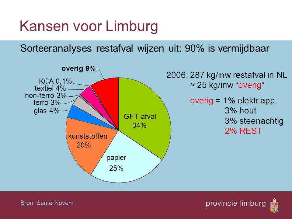 Kansen voor Limburg Sorteeranalyses restafval wijzen uit: 90% is vermijdbaar. 2006: 287 kg/inw restafval in NL.