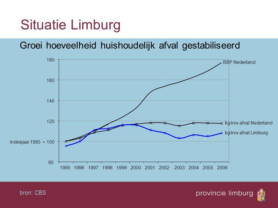 Situatie Limburg Groei hoeveelheid huishoudelijk afval gestabiliseerd