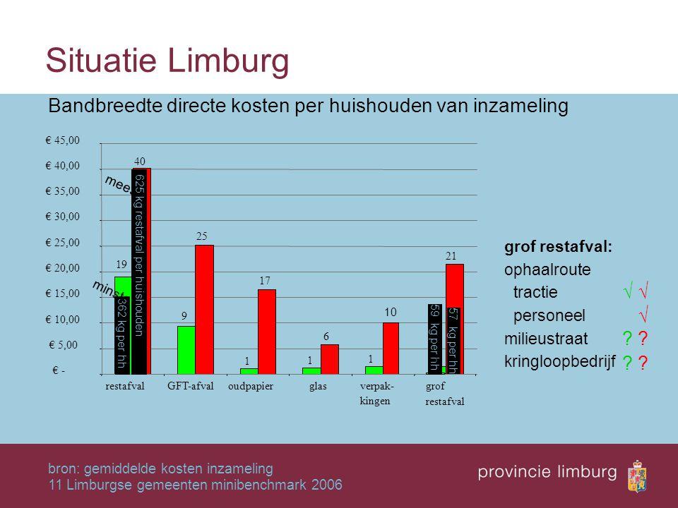Situatie Limburg Bandbreedte directe kosten per huishouden van inzameling. bron: gemiddelde kosten inzameling.