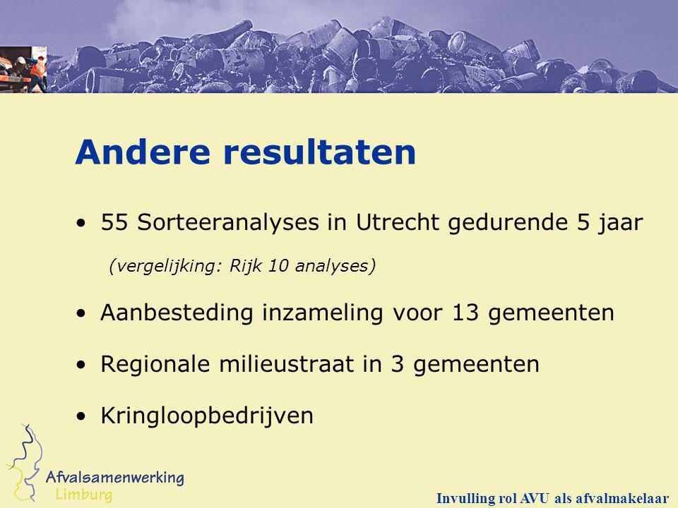Andere resultaten 55 Sorteeranalyses in Utrecht gedurende 5 jaar