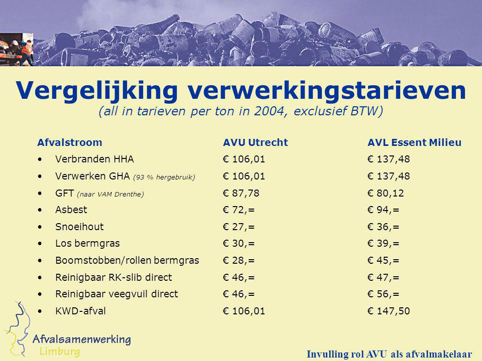 Vergelijking verwerkingstarieven (all in tarieven per ton in 2004, exclusief BTW)