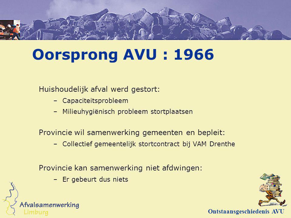 Oorsprong AVU : 1966 Huishoudelijk afval werd gestort: