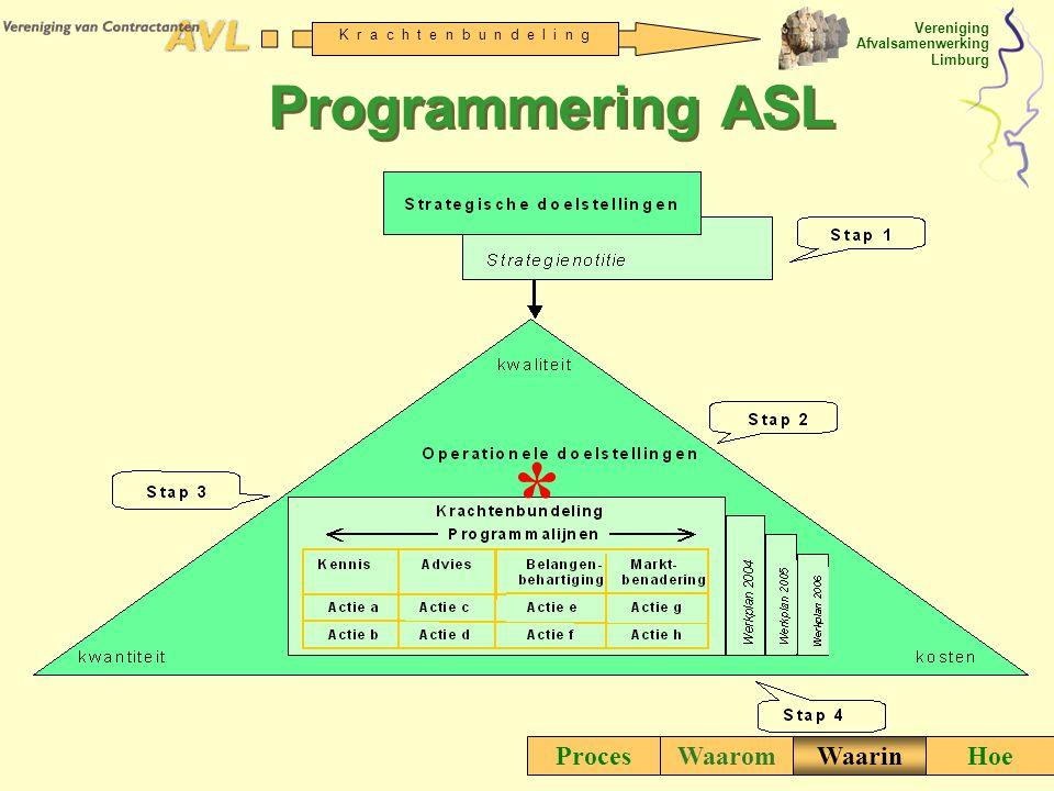 Programmering ASL * Proces Waarom Waarin Hoe