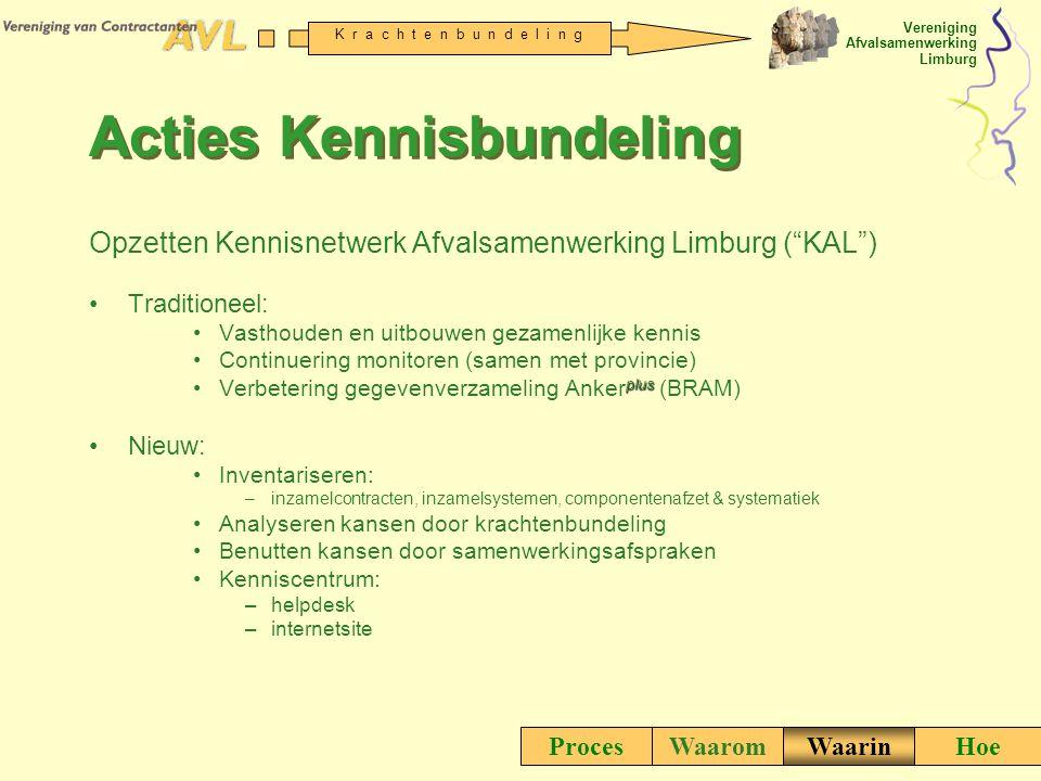 Acties Kennisbundeling