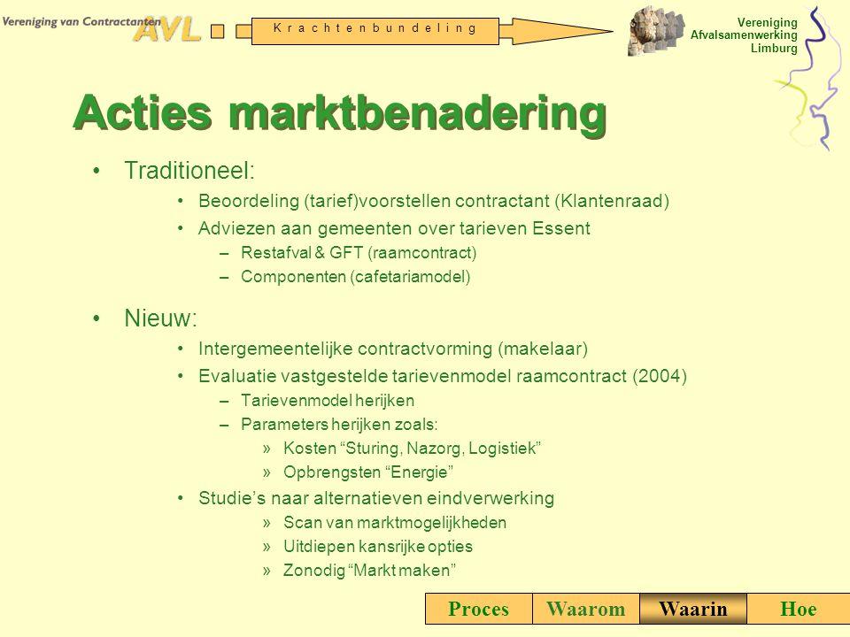 Acties marktbenadering