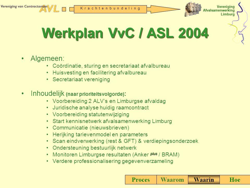 Werkplan VvC / ASL 2004 Algemeen: