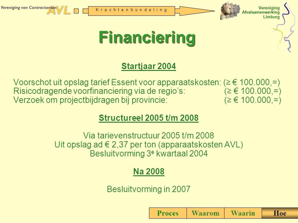 Financiering Startjaar 2004