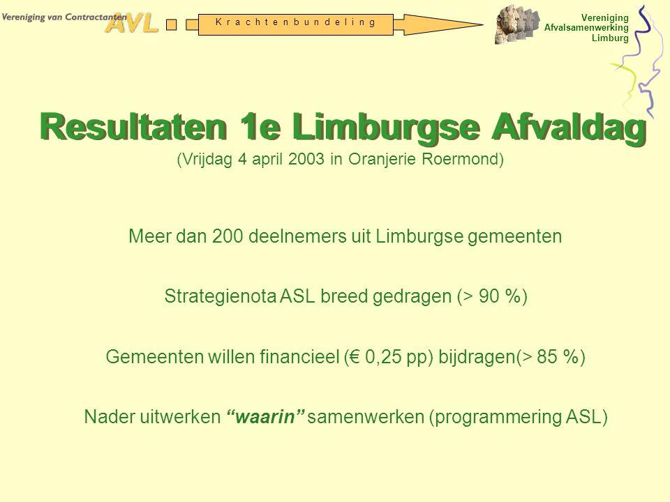 Resultaten 1e Limburgse Afvaldag