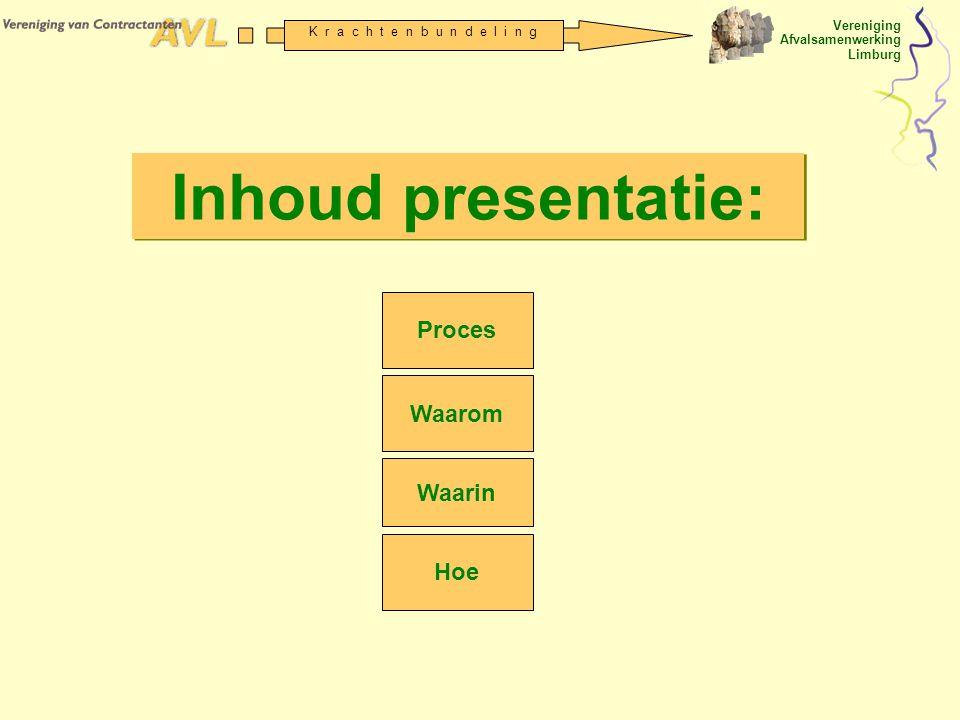 Inhoud presentatie: Proces Waarom Waarin Hoe