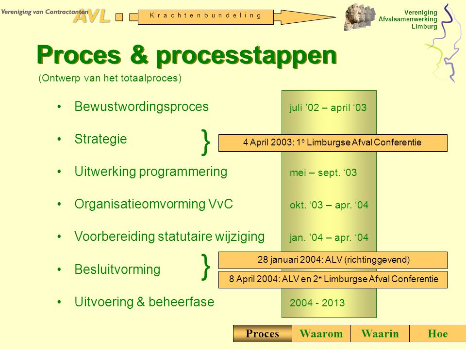 } } Proces & processtappen Bewustwordingsproces juli '02 – april '03