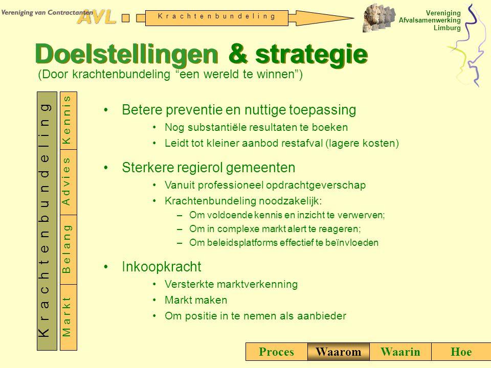 Doelstellingen & strategie