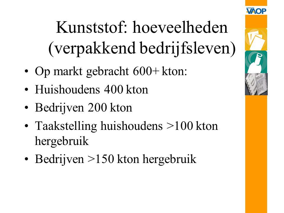 Kunststof: hoeveelheden (verpakkend bedrijfsleven)