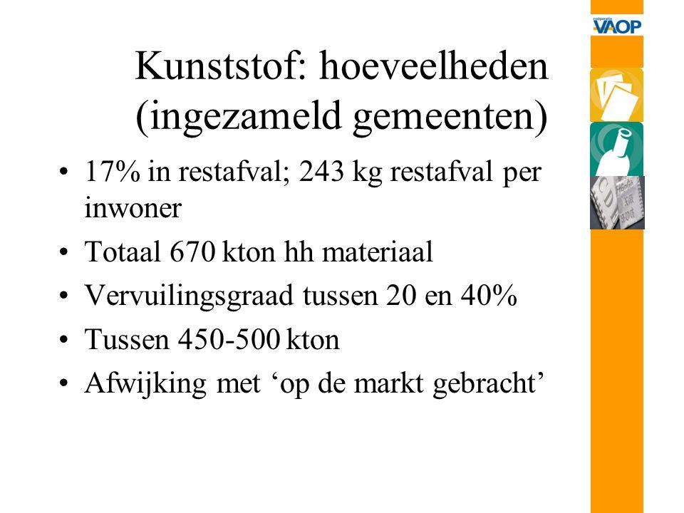 Kunststof: hoeveelheden (ingezameld gemeenten)