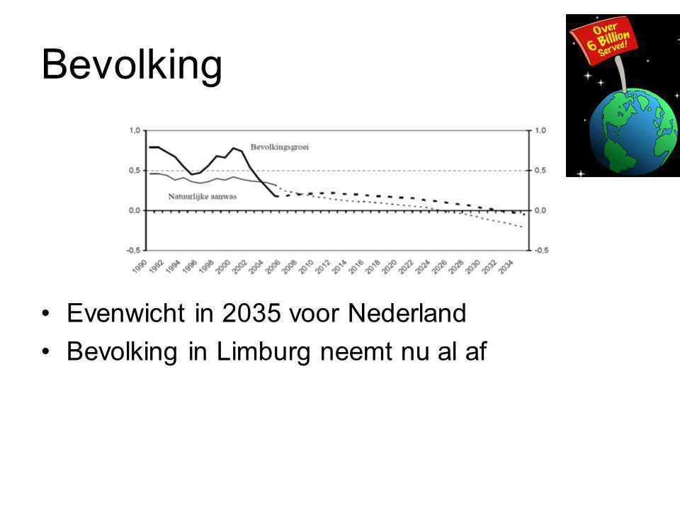 Bevolking Evenwicht in 2035 voor Nederland