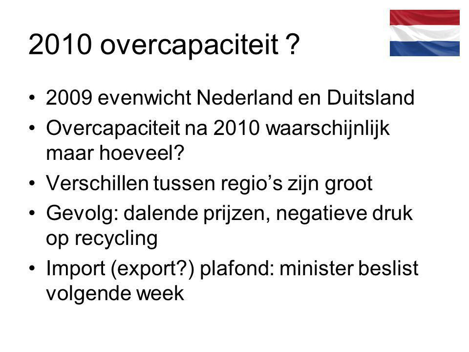 2010 overcapaciteit 2009 evenwicht Nederland en Duitsland