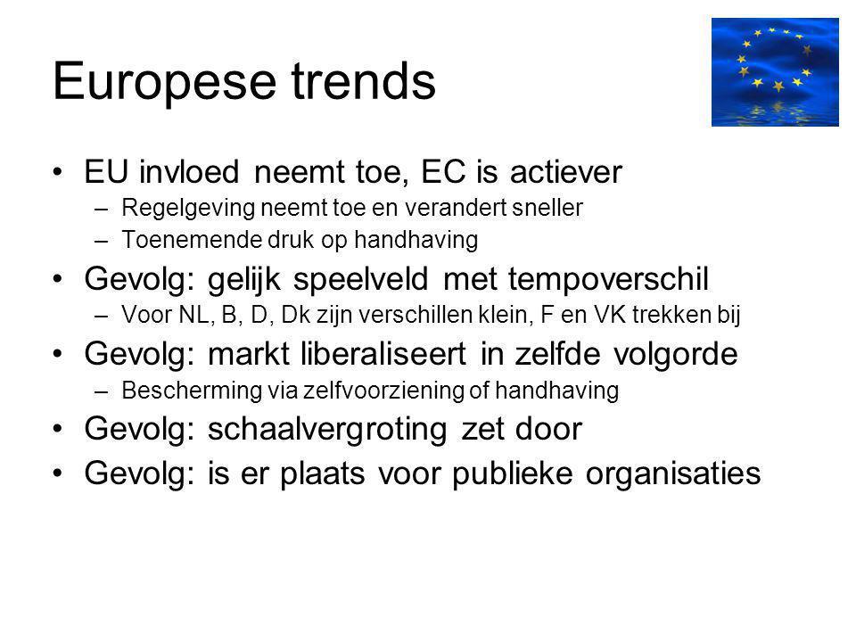 Europese trends EU invloed neemt toe, EC is actiever