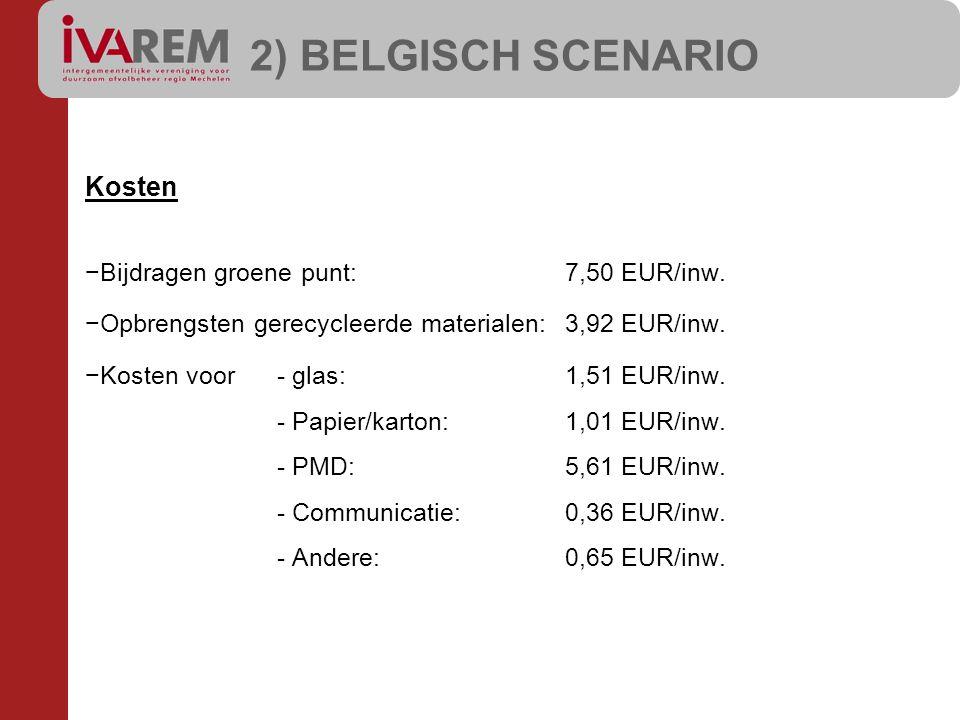 2) BELGISCH SCENARIO Kosten Bijdragen groene punt: 7,50 EUR/inw.