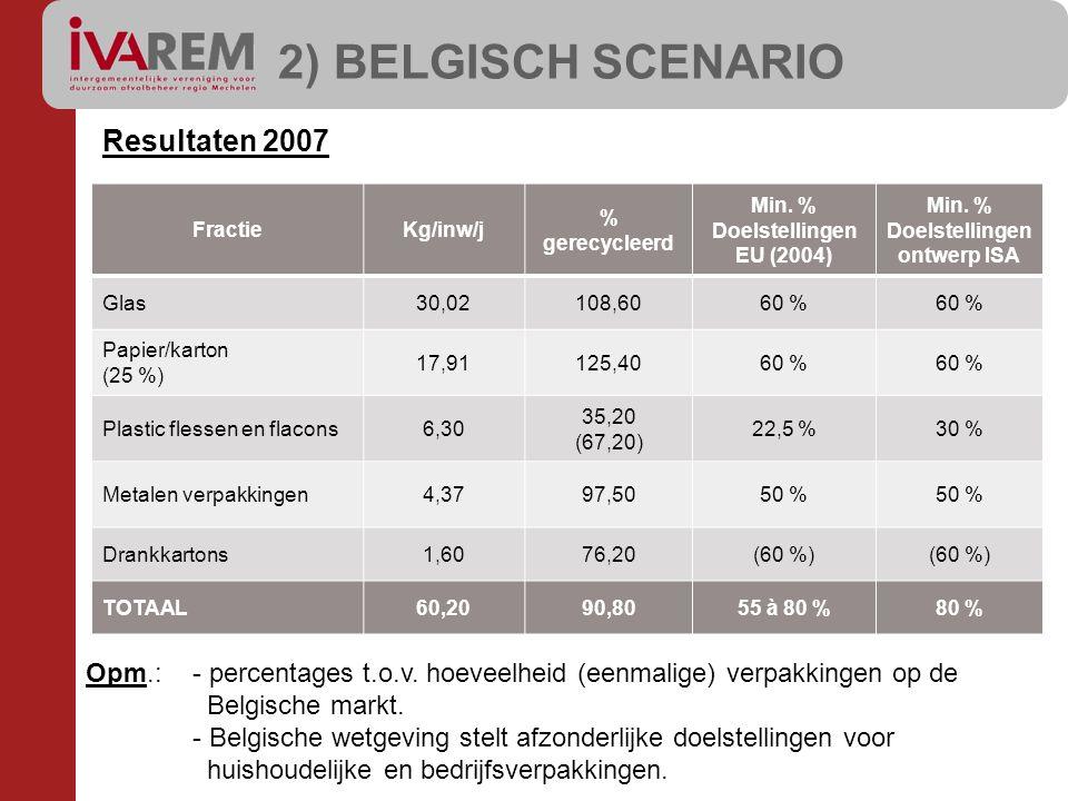 2) BELGISCH SCENARIO Resultaten 2007