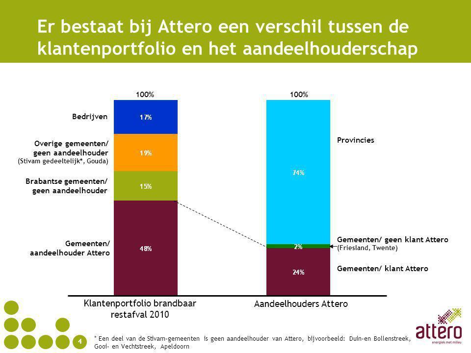 Er bestaat bij Attero een verschil tussen de klantenportfolio en het aandeelhouderschap