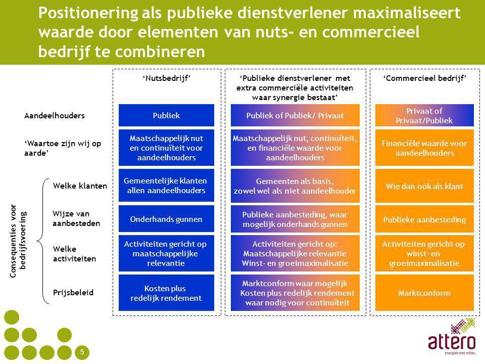 'Commercieel bedrijf' Consequenties voor bedrijfsvoering