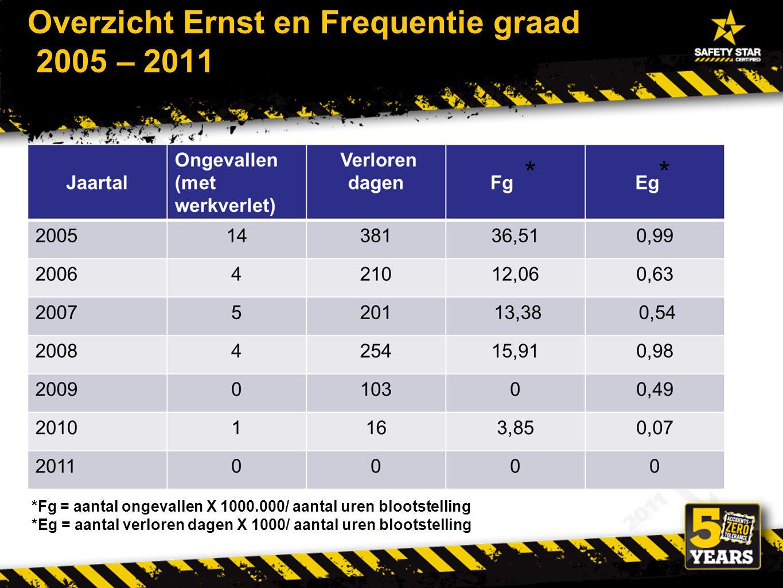 Overzicht Ernst en Frequentie graad 2005 – 2011