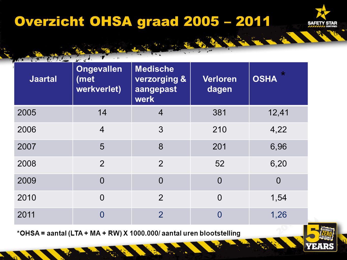 *OHSA = aantal (LTA + MA + RW) X 1000.000/ aantal uren blootstelling