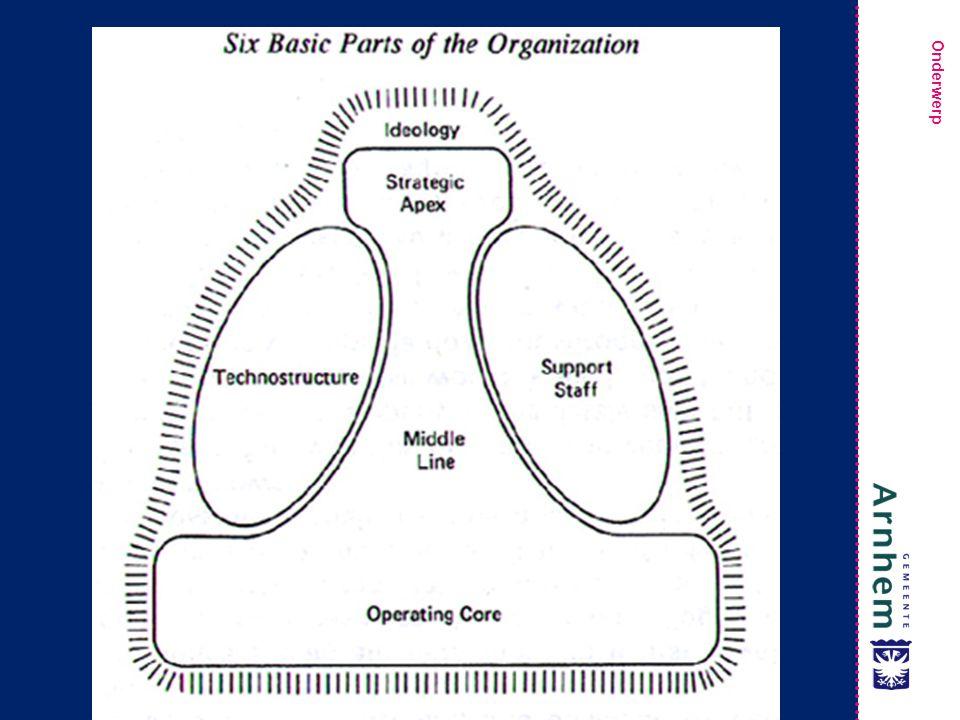 Wat is deel van het sturende proces / wat is primair proces / wat is ondersteunend
