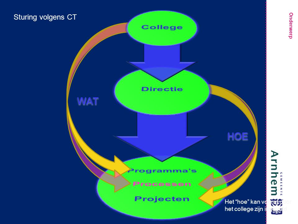 College Directie Programma's Processen Projecten