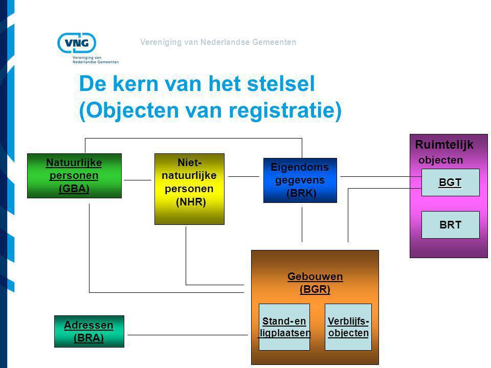 De kern van het stelsel (Objecten van registratie)