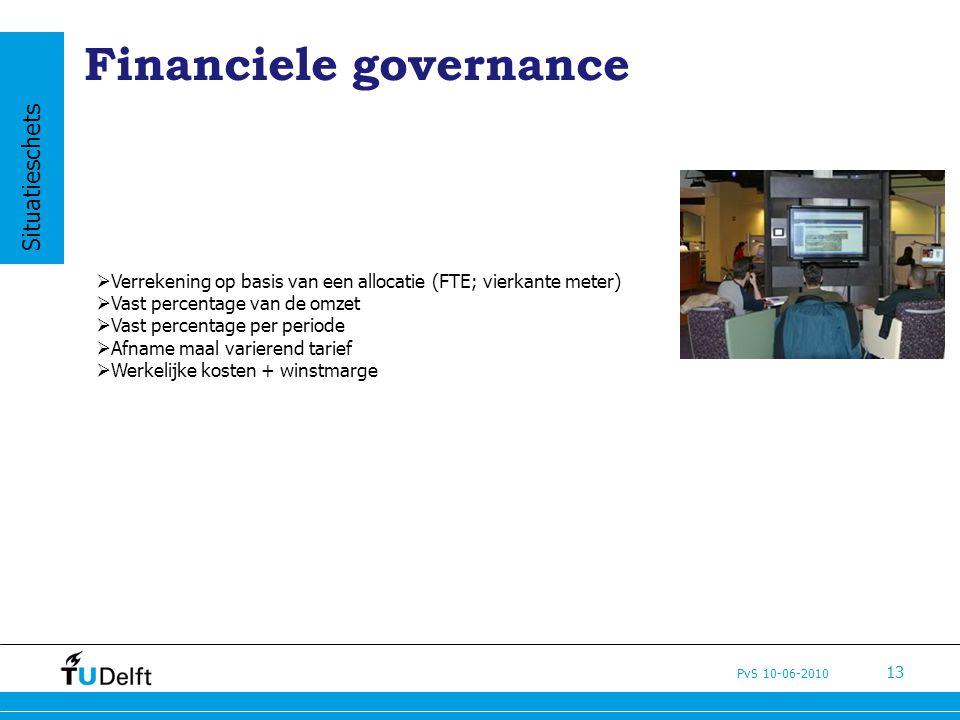 Financiele governance