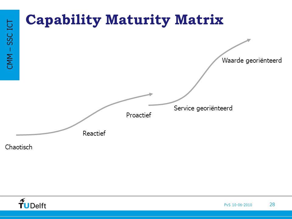Capability Maturity Matrix
