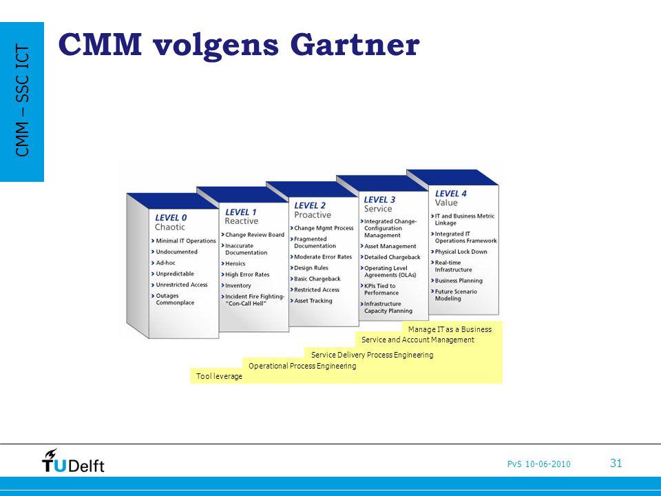 CMM volgens Gartner CMM – SSC ICT Deltawerken 1954-1978