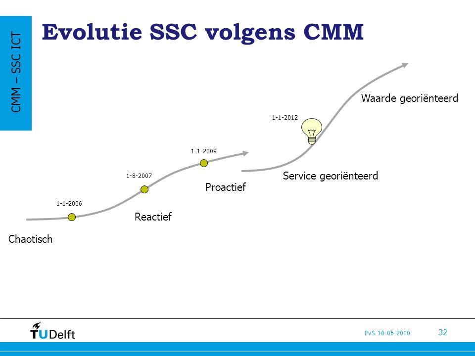 Evolutie SSC volgens CMM