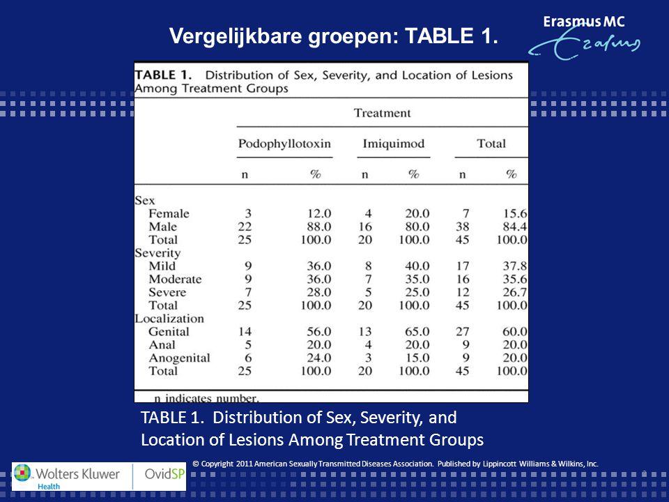 Vergelijkbare groepen: TABLE 1.