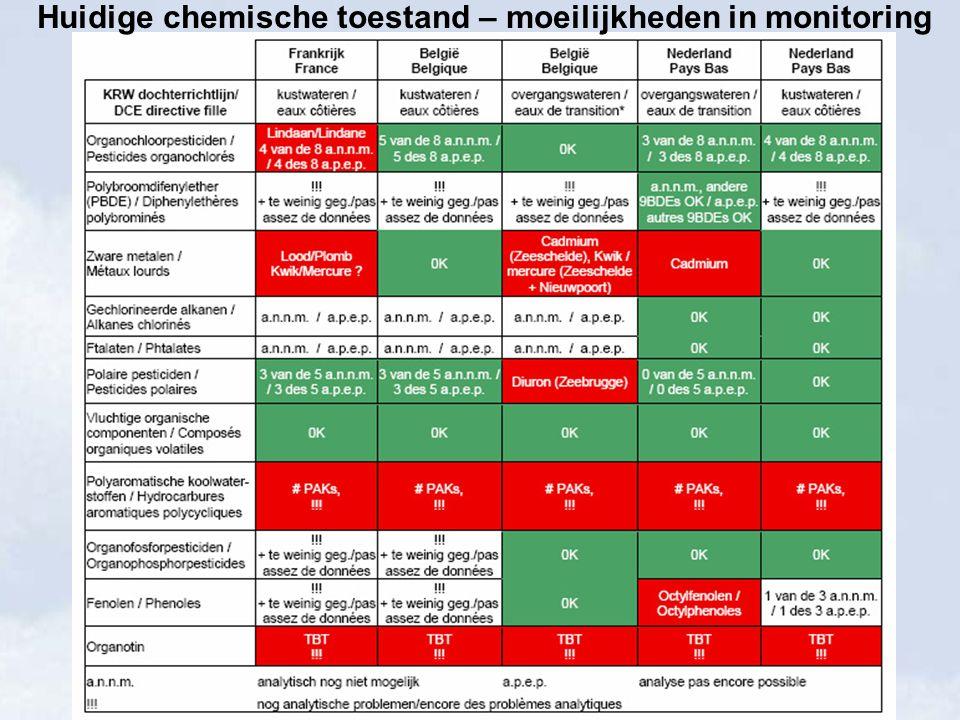 Huidige chemische toestand – moeilijkheden in monitoring
