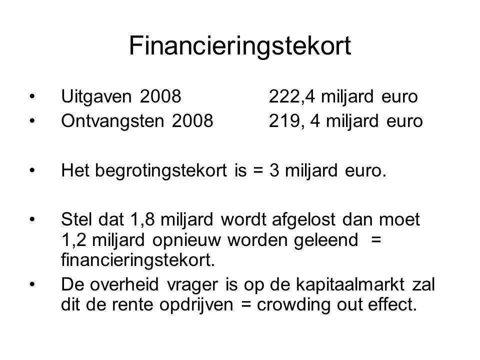 Financieringstekort Uitgaven 2008 222,4 miljard euro