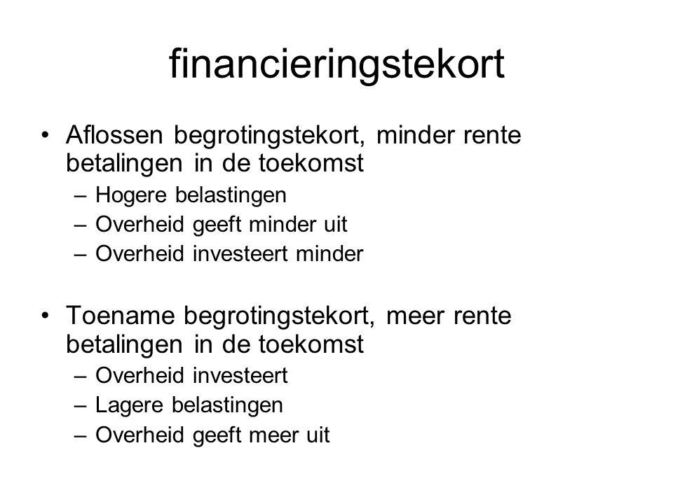 financieringstekort Aflossen begrotingstekort, minder rente betalingen in de toekomst. Hogere belastingen.