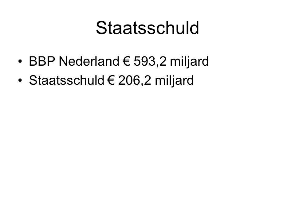Staatsschuld BBP Nederland € 593,2 miljard