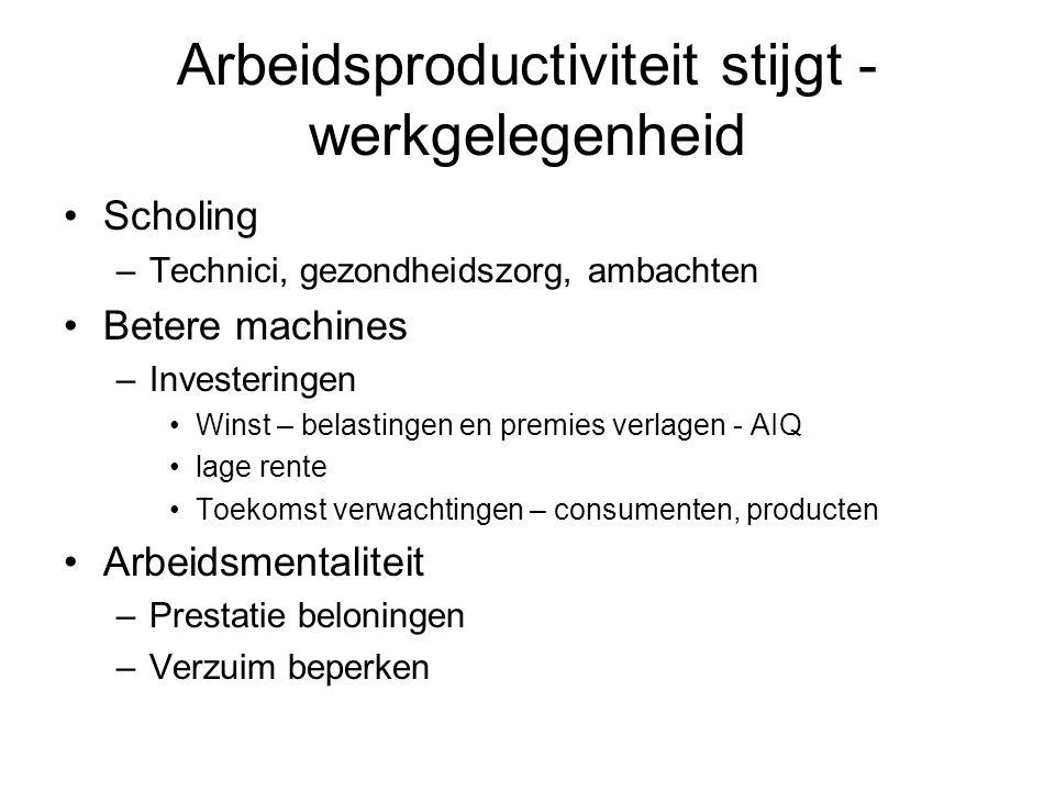 Arbeidsproductiviteit stijgt - werkgelegenheid