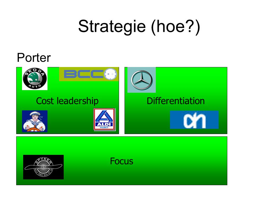 Strategie (hoe ) Porter Cost leadership Differentiation Focus