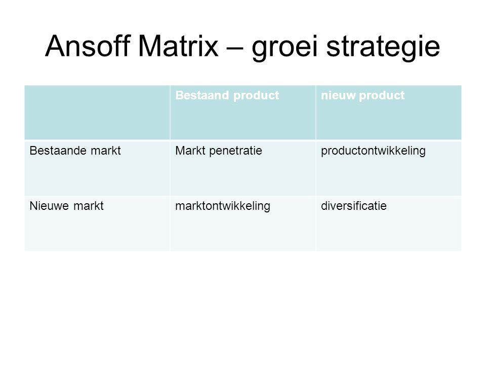 Ansoff Matrix – groei strategie